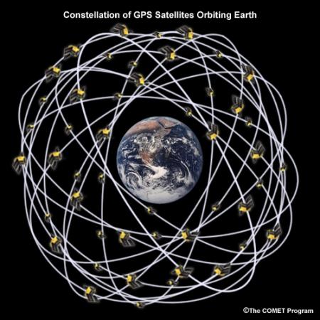 GPS palydovai