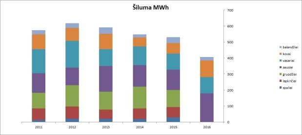 Šilumos kiekio pasiskirstymas pamenesiui nuo 2011 metų