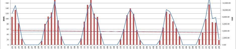 Informacija apie šilumą ir pinigus pamėnesiui su tendencijom.